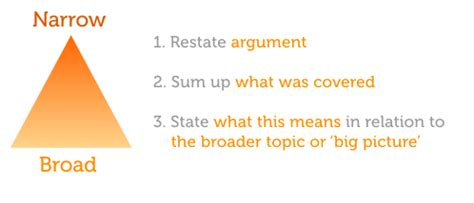 Definition and Examples of Conclusions in Arguments